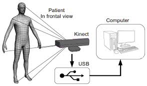 Improved front-view tracking Kinect data for MS